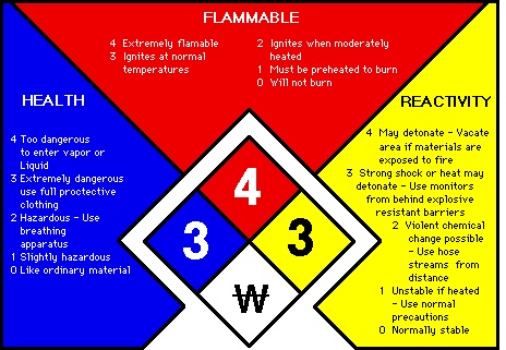 Nfpa_diamond_explained